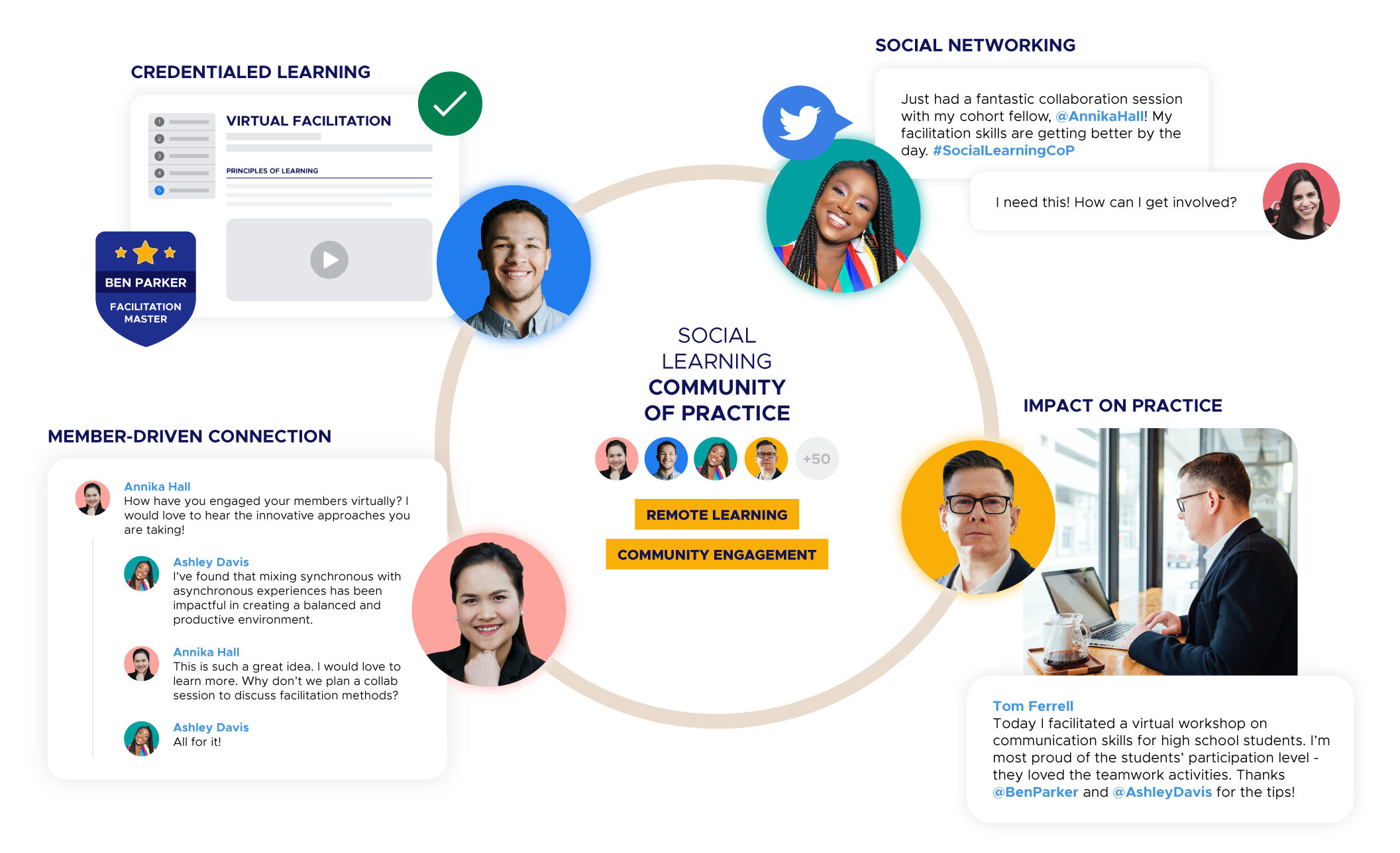 Illustration of a social learning community of practice with credentialed learning, social networking, member-driven connection and impact on practice