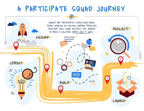 Participate squad journey visual showing the process through kickoff, sprint, build, launch and reflect