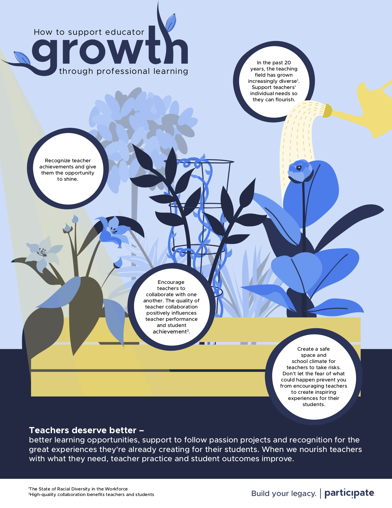 How to support educator growth infographic