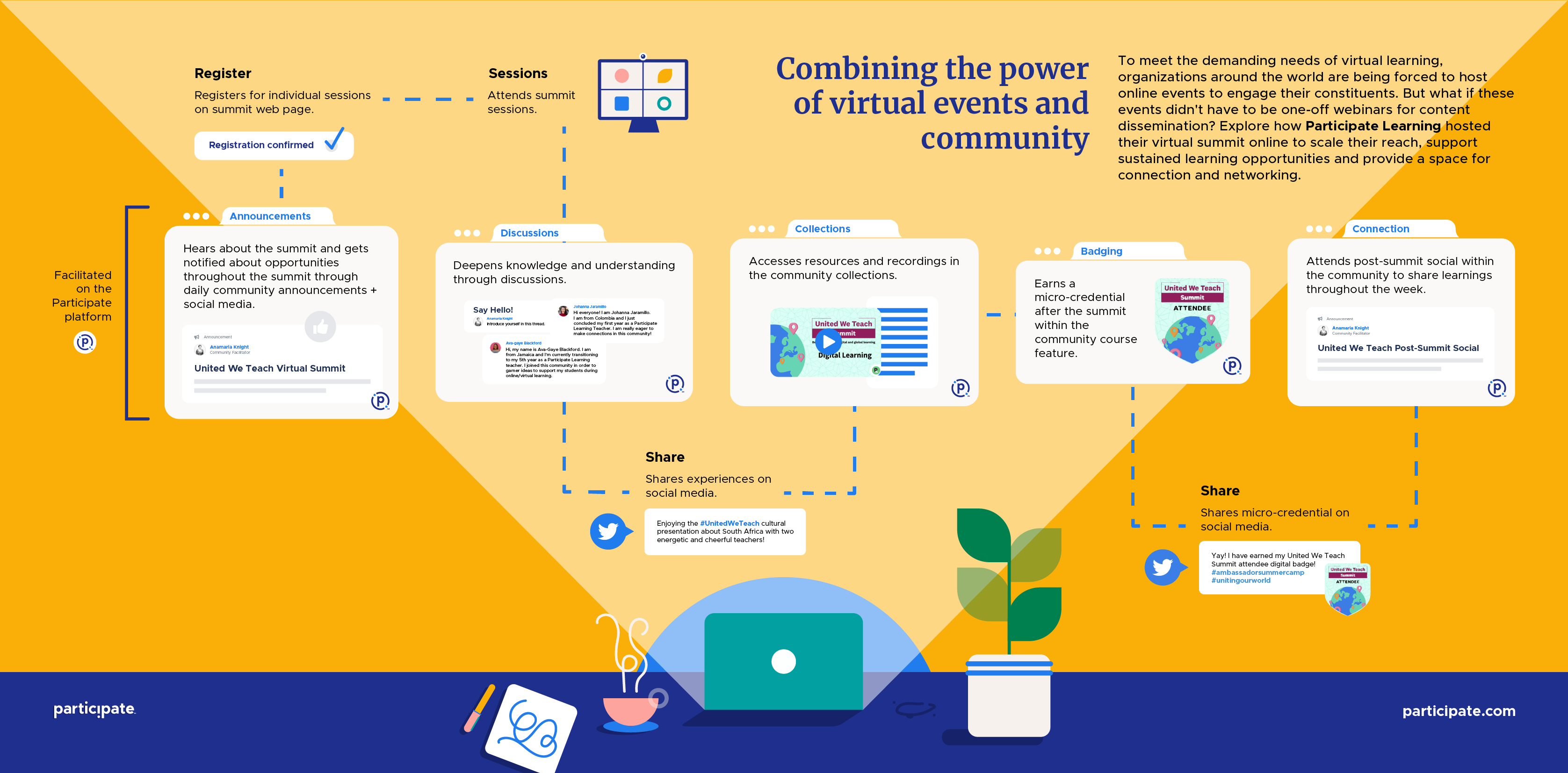 Combining the power of virtual events and community